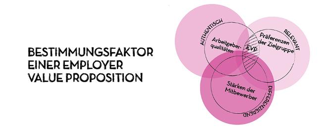 Bestimmungsfaktoren Employer Branding