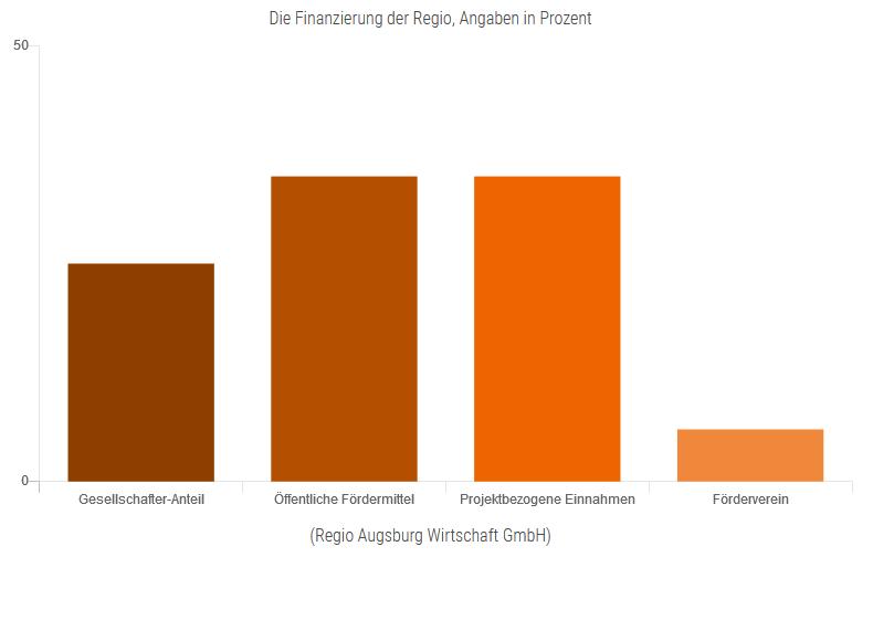 So wird die Regio Augsburg Wirtschaft GmbH finanziert. Quelle: Regio Augsburg Wirtschaft GmbH